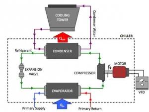 چیلر،انواع چیلر،چیلر تراکمی،مخازن ماشین وزین،مبردهای حرارتی